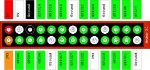 Raspberry-Pi-GPIO-Layout-Revision-2-e1347664831557